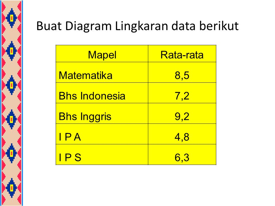 Buat Diagram Lingkaran data berikut MapelRata-rata Matematika8,5 Bhs Indonesia7,2 Bhs Inggris9,2 I P A4,8 I P S6,3