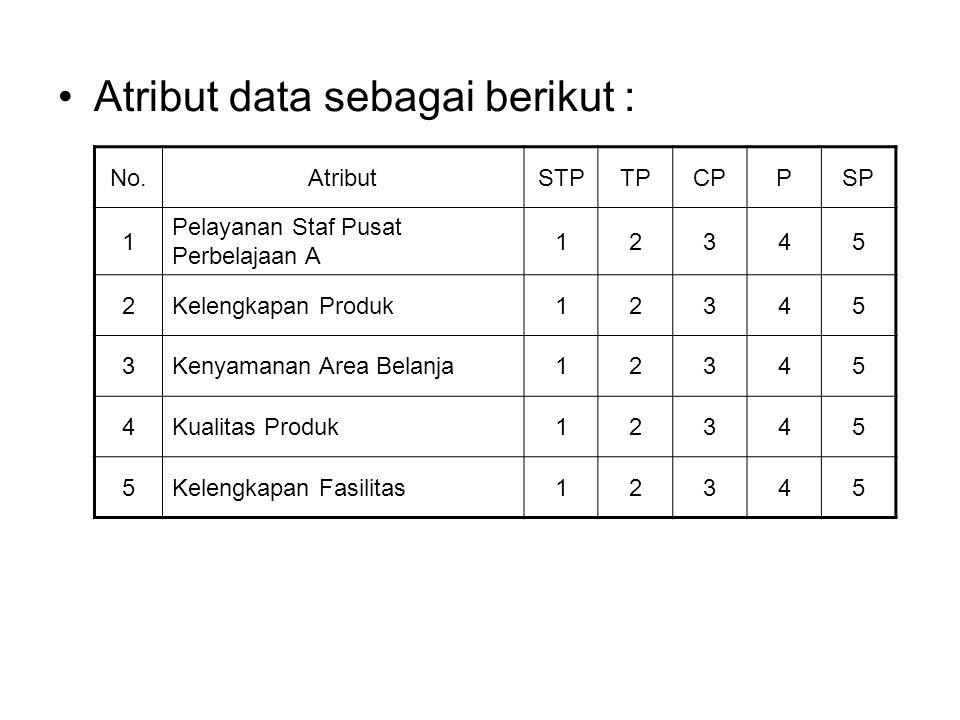 Langkah-langkah : 1.Input data 2. Klik Analyze 3.