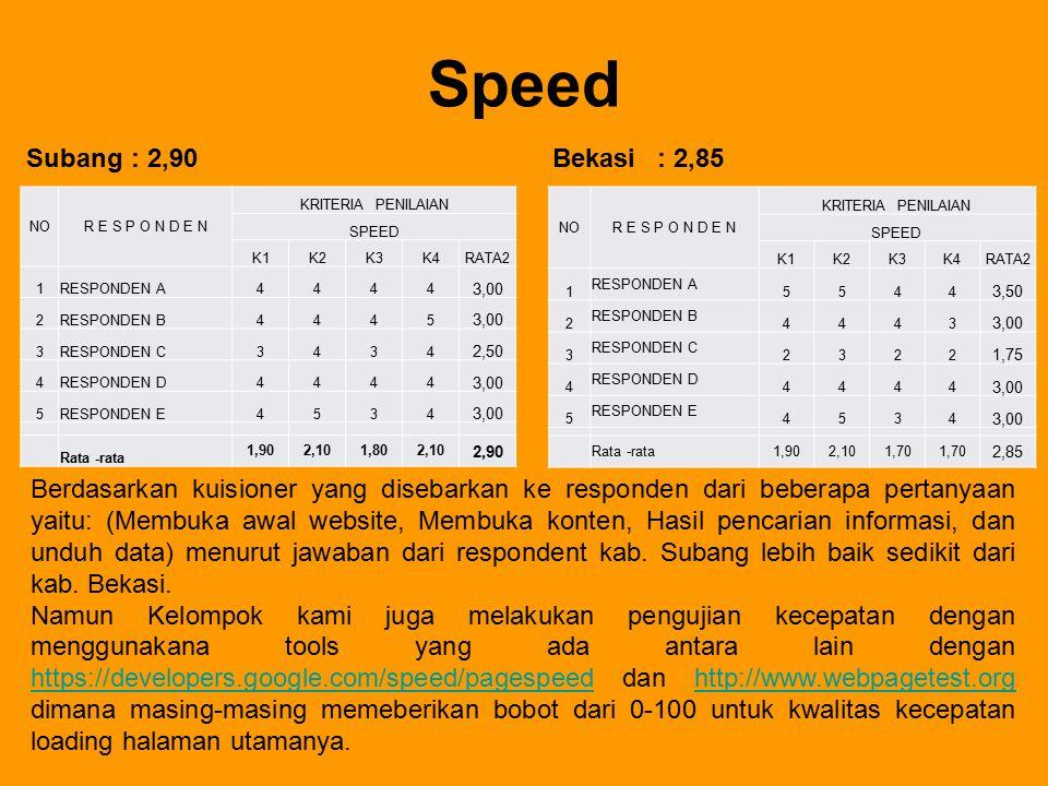 Speed Bekasi : 2,85 NOR E S P O N D E N KRITERIA PENILAIAN SPEED K1K2K3K4RATA2 1RESPONDEN A4444 3,00 2RESPONDEN B4445 3,00 3RESPONDEN C3434 2,50 4RESP