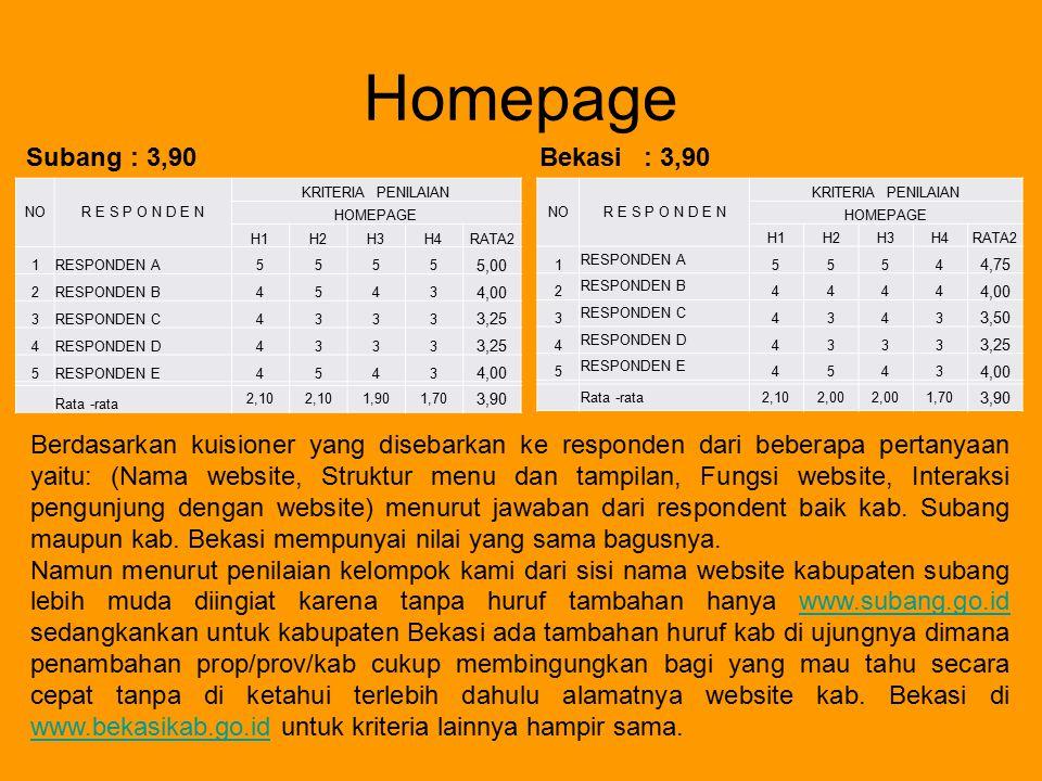 Homepage NOR E S P O N D E N KRITERIA PENILAIAN HOMEPAGE H1H2H3H4RATA2 1RESPONDEN A5555 5,00 2RESPONDEN B4543 4,00 3RESPONDEN C4333 3,25 4RESPONDEN D4