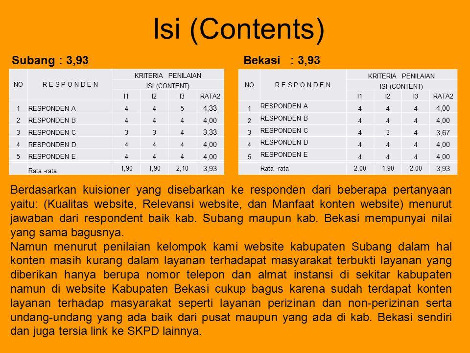 Isi (Contents) NOR E S P O N D E N KRITERIA PENILAIAN ISI (CONTENT) I1I2I3RATA2 1RESPONDEN A445 4,33 2RESPONDEN B444 4,00 3RESPONDEN C334 3,33 4RESPON