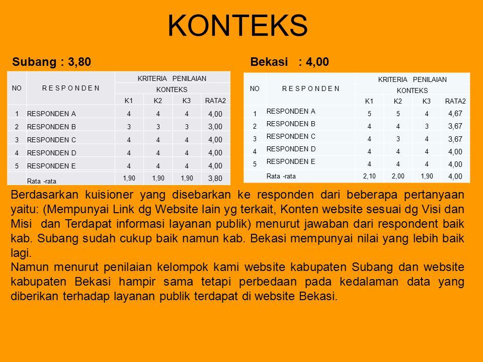 KONTEKS Subang: 3,80Bekasi : 4,00 Berdasarkan kuisioner yang disebarkan ke responden dari beberapa pertanyaan yaitu: (Mempunyai Link dg Website lain y