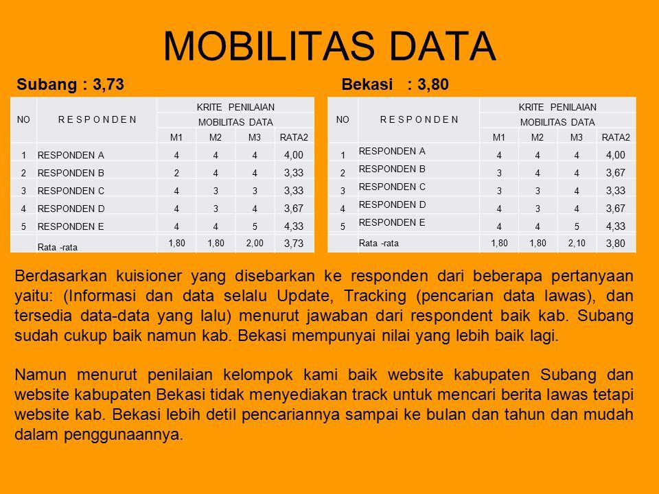 MOBILITAS DATA Subang: 3,73Bekasi : 3,80 Berdasarkan kuisioner yang disebarkan ke responden dari beberapa pertanyaan yaitu: (Informasi dan data selalu
