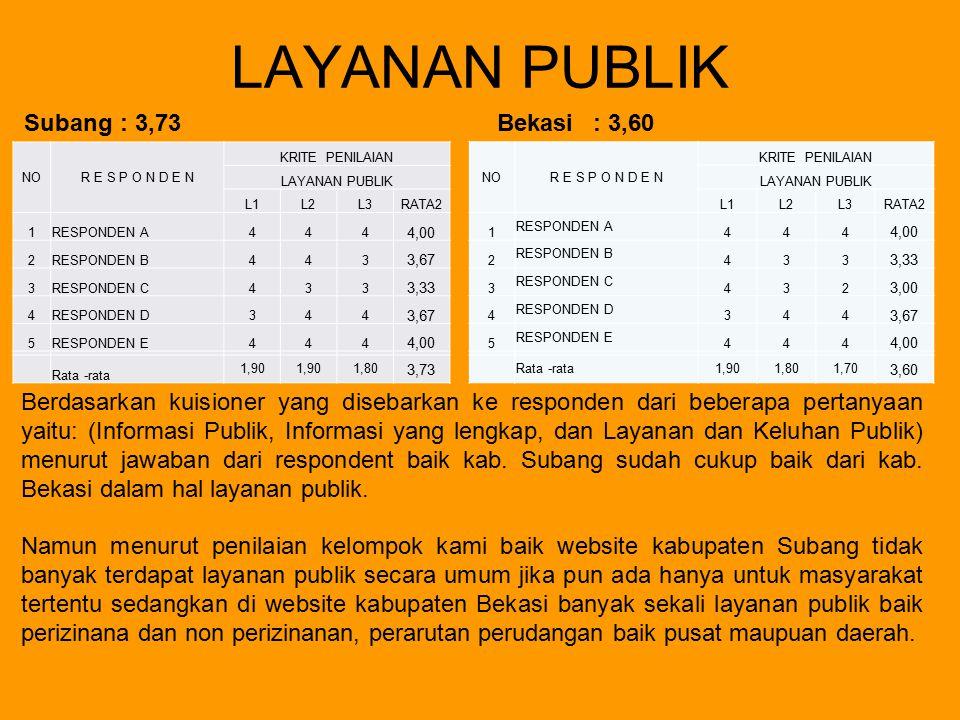 LAYANAN PUBLIK Subang: 3,73Bekasi : 3,60 Berdasarkan kuisioner yang disebarkan ke responden dari beberapa pertanyaan yaitu: (Informasi Publik, Informa