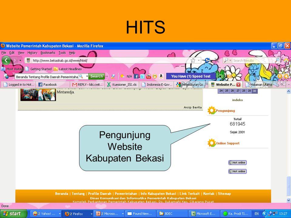 HITS Pengunjung Website Kabupaten Bekasi TIDAK ADA HITS UNTUK KABUPATEN SUBANG