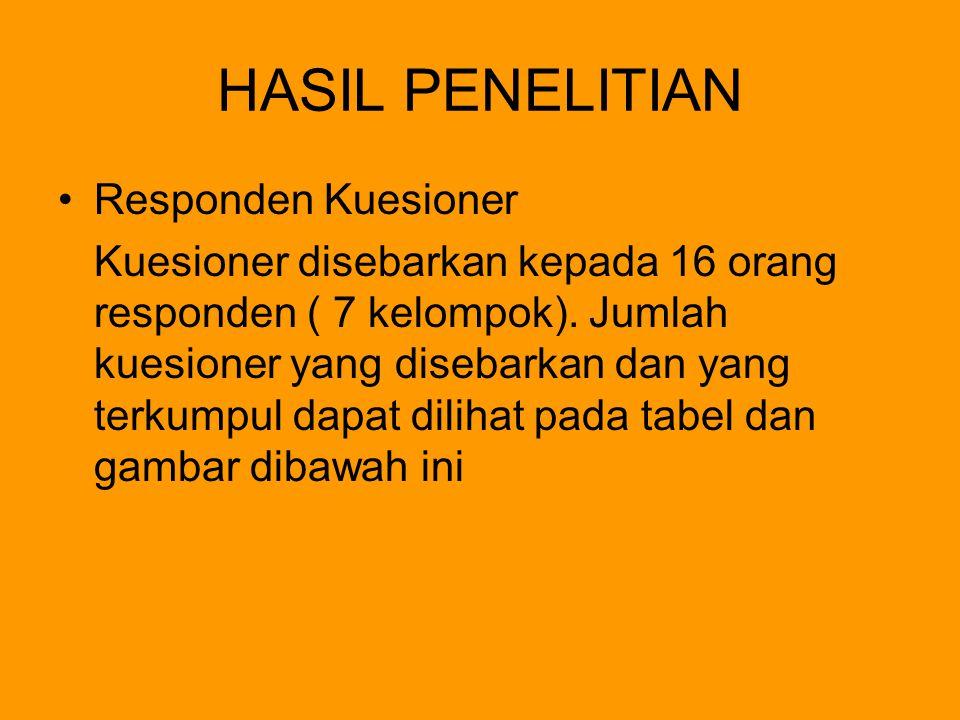HASIL PENELITIAN Responden Kuesioner Kuesioner disebarkan kepada 16 orang responden ( 7 kelompok). Jumlah kuesioner yang disebarkan dan yang terkumpul