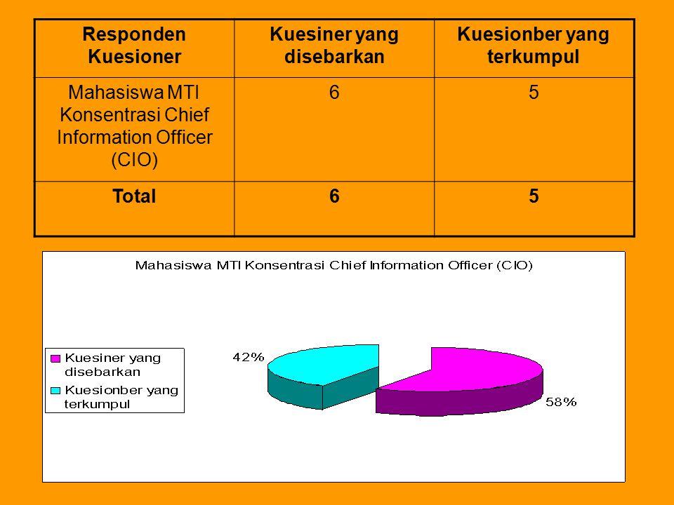 Responden Kuesioner Kuesiner yang disebarkan Kuesionber yang terkumpul Mahasiswa MTI Konsentrasi Chief Information Officer (CIO) 65 Total65