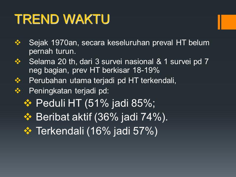 TREND WAKTU  Sejak 1970an, secara keseluruhan preval HT belum pernah turun.  Selama 20 th, dari 3 survei nasional & 1 survei pd 7 neg bagian, prev H