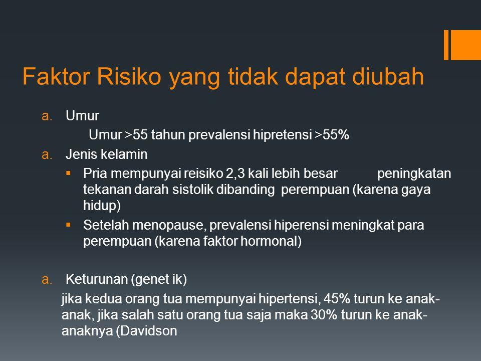 Faktor Risiko yang tidak dapat diubah a.Umur Umur >55 tahun prevalensi hipretensi >55% a.Jenis kelamin  Pria mempunyai reisiko 2,3 kali lebih besar p