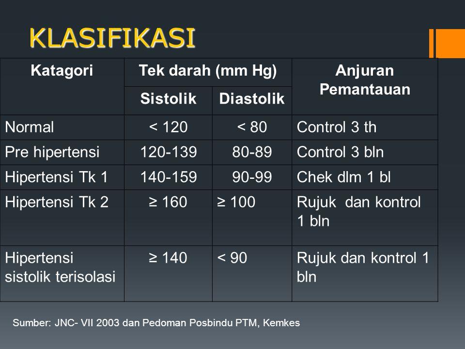 KLASIFIKASI KatagoriTek darah (mm Hg)Anjuran Pemantauan SistolikDiastolik Normal< 120< 80Control 3 th Pre hipertensi120-13980-89Control 3 bln Hiperten