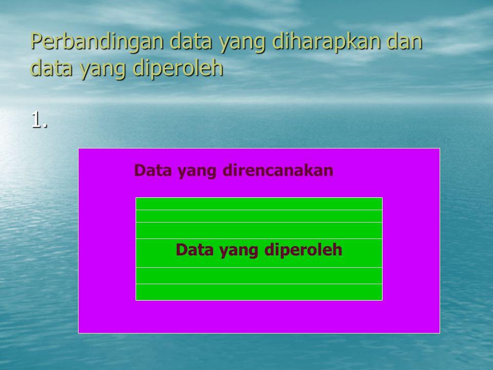 ANALISIS DATA: Langkah-langkah Rencana analisis Mengapa diperlukan Rencana Analisis? Mengapa diperlukan Rencana Analisis? –Data yang dikumpulkan pada