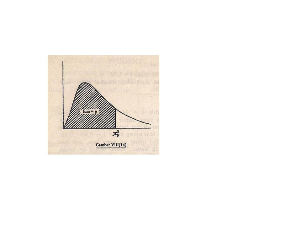 ALTERNATIF METODE STATISTIK APLIKASITEST PARAMETRIKTEST NON PARAMETRIK DUA SAMPEL SALING BERHUBUNGAN (TWO DEPENDENT SAMPLES) T TEST Z TEST SIGN TEST WILCOXON SIGNED-RANK ME NEMAR CHANGE TEST DUA SAMPEL TIDAK BERHUBUNGAN (TWO INDEPENDENT SAMPLE) T TEST Z TEST MANN-WHITNEY U TEST MOSES EXTREME REACTIONS CHI-SQUARE TEST KOLMOGOROV-SMIRNOV TEST WALT-WOLFOWITZRUNS BEBERAPA SAMPEL BERHUBUNGAN (SEVERAL DEPENDENT SAMPLE) FRIEDMAN TEST KENDALL W TEST COCHRAN'S Q BEBERAPA SAMPEL TIDAK BERHUBUNGAN (SEVERAL INDEPENDENT SAMPLES) ANOVA TEST (F TEST)KRUSKAL-WALLIS TEST CHI SQUARE TEST MEDIAN TEST