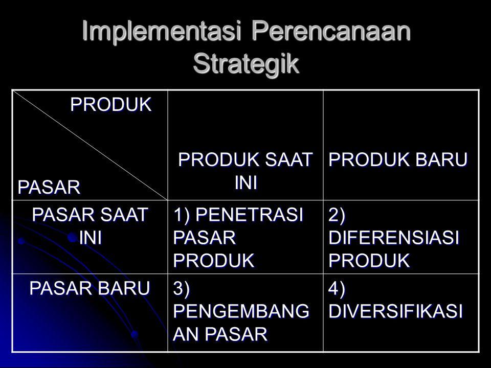 Implementasi Perencanaan Strategik PRODUK PRODUKPASAR PRODUK SAAT INI PRODUK BARU PASAR SAAT INI 1) PENETRASI PASAR PRODUK 2) DIFERENSIASI PRODUK PASAR BARU 3) PENGEMBANG AN PASAR 4) DIVERSIFIKASI