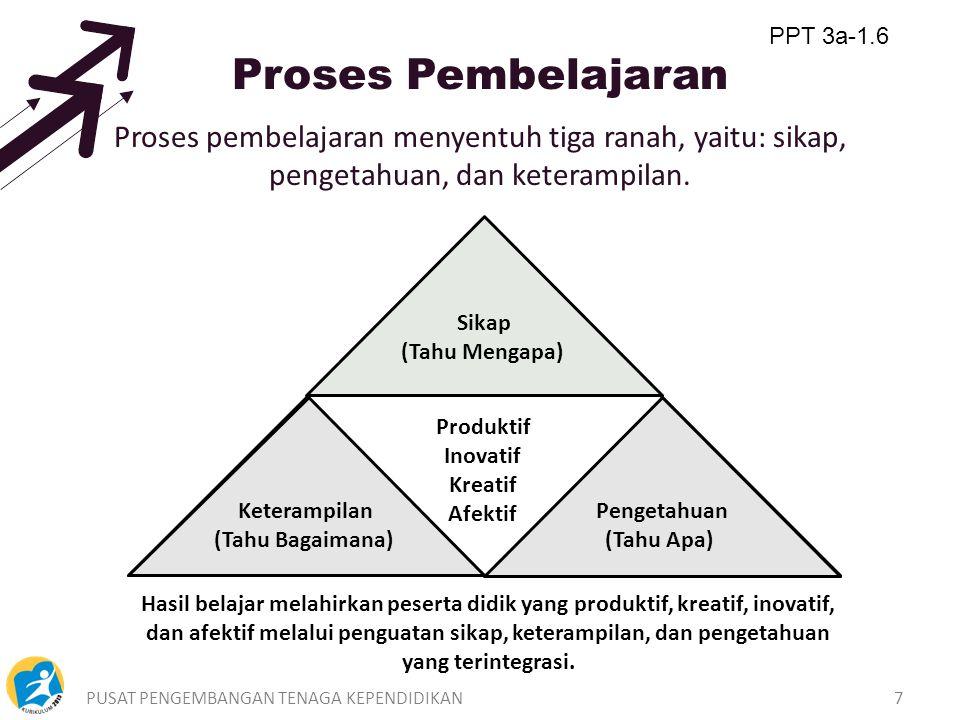 PUSAT PENGEMBANGAN TENAGA KEPENDIDIKAN6 Prinsip-prinsip pembelajaran dengan pendekatan saintifik (lanjutan) 6. pembelajaran meningkatkan motivasi bela