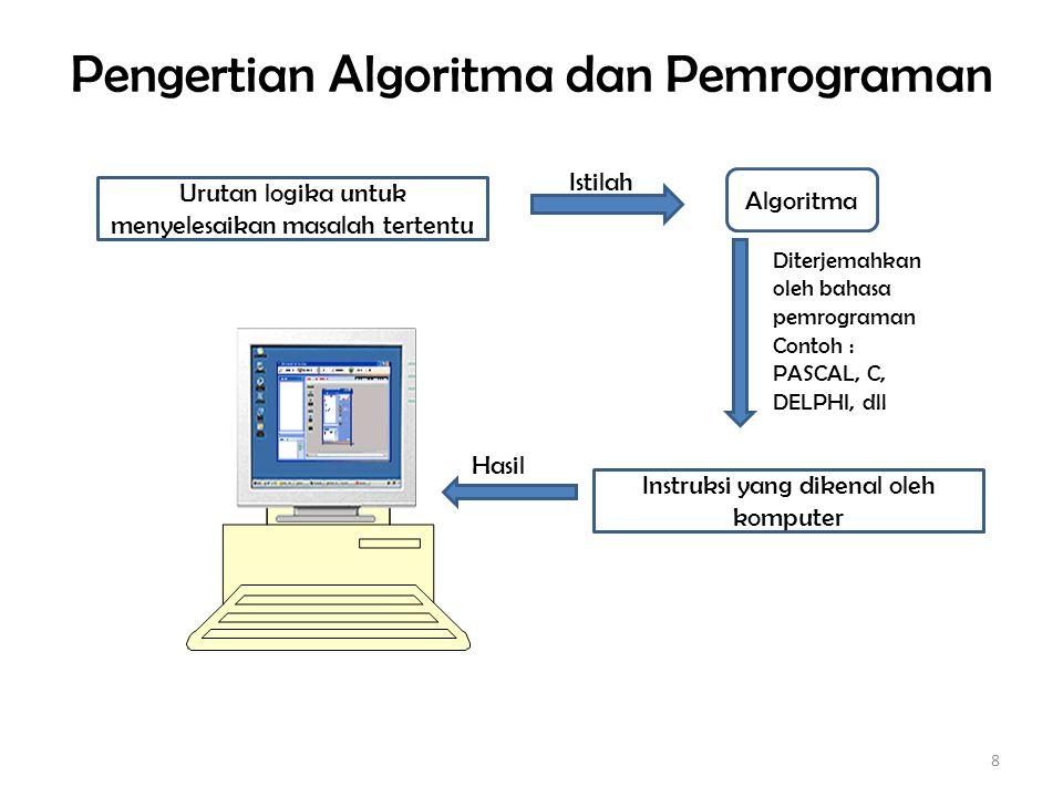 Pengertian Algoritma dan Pemrograman 8 Urutan logika untuk menyelesaikan masalah tertentu Algoritma Instruksi yang dikenal oleh komputer Istilah Diterjemahkan oleh bahasa pemrograman Contoh : PASCAL, C, DELPHI, dll Hasil