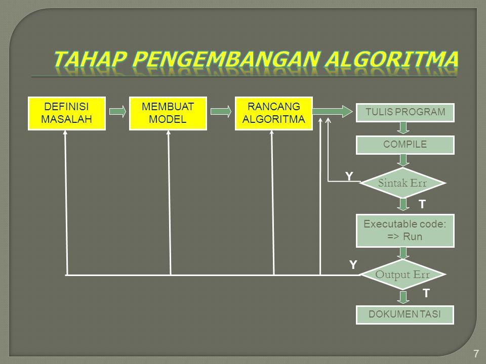 7 DEFINISI MASALAH MEMBUAT MODEL RANCANG ALGORITMA TULIS PROGRAM COMPILE Sintak Err Executable code: => Run Output Err DOKUMEN TASI Y Y T T