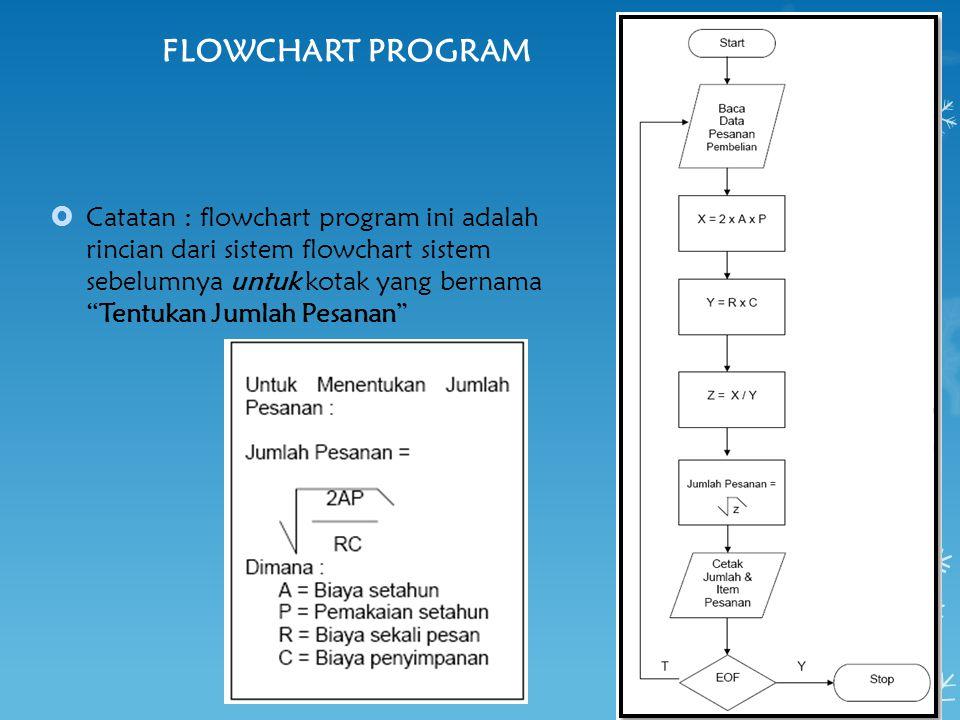 """FLOWCHART PROGRAM  Catatan : flowchart program ini adalah rincian dari sistem flowchart sistem sebelumnya untuk kotak yang bernama """"Tentukan Jumlah P"""