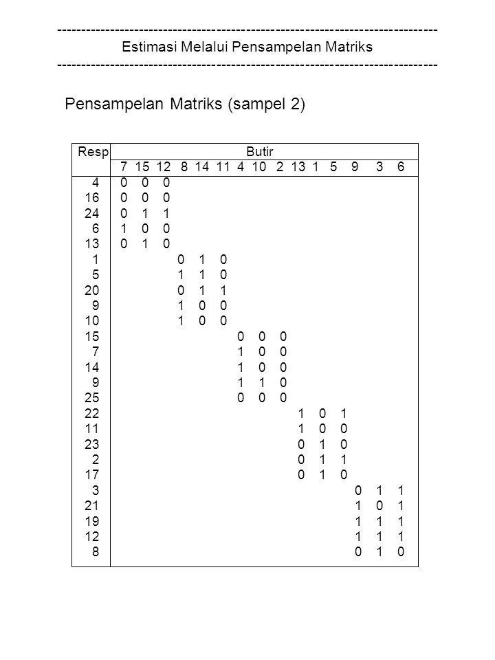 ------------------------------------------------------------------------------ Estimasi Melalui Pensampelan Matriks ------------------------------------------------------------------------------ Pensampelan Matriks (sampel 2) Resp Butir 7 15 12 8 14 11 4 10 2 13 1 5 9 3 6 4 0 0 0 16 0 0 0 24 0 1 1 6 1 0 0 13 0 1 0 1 0 1 0 5 1 1 0 20 0 1 1 9 1 0 0 10 1 0 0 15 0 0 0 7 1 0 0 14 1 0 0 9 1 1 0 25 0 0 0 22 1 0 1 11 1 0 0 23 0 1 0 2 0 1 1 17 0 1 0 3 0 1 1 21 1 0 1 19 1 1 1 12 1 1 1 8 0 1 0