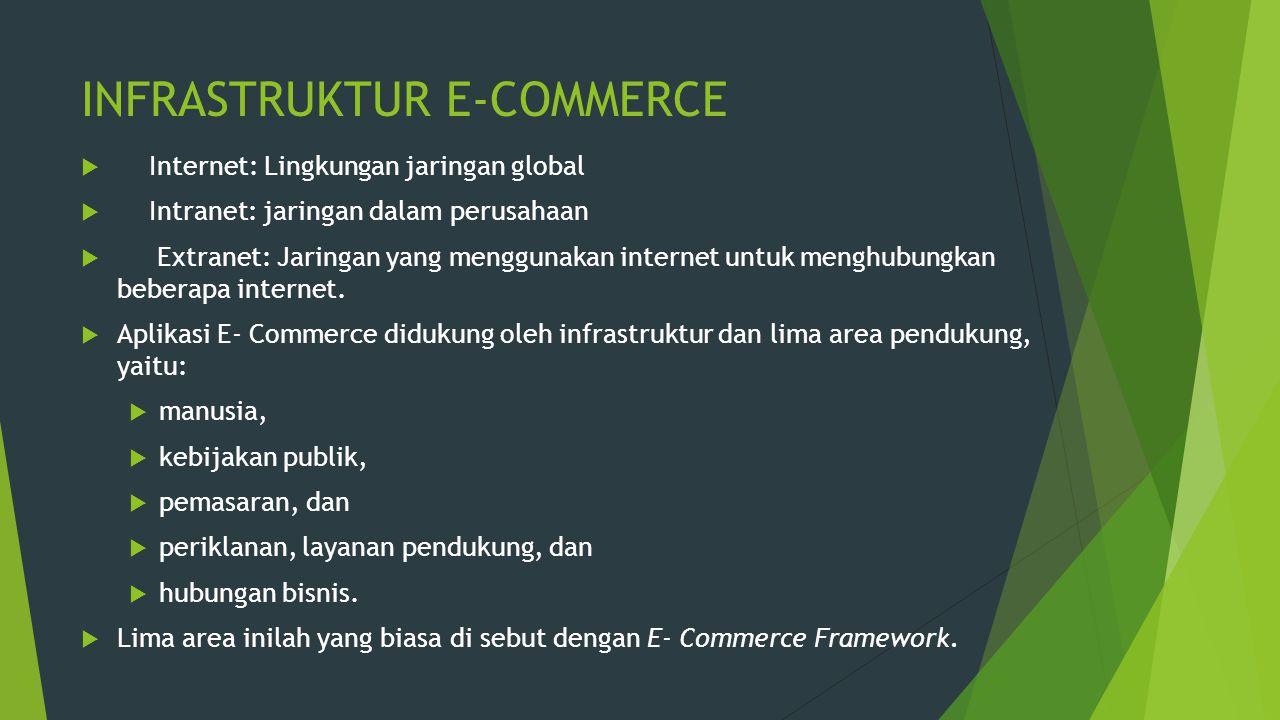INFRASTRUKTUR E-COMMERCE  Internet: Lingkungan jaringan global  Intranet: jaringan dalam perusahaan  Extranet: Jaringan yang menggunakan internet u