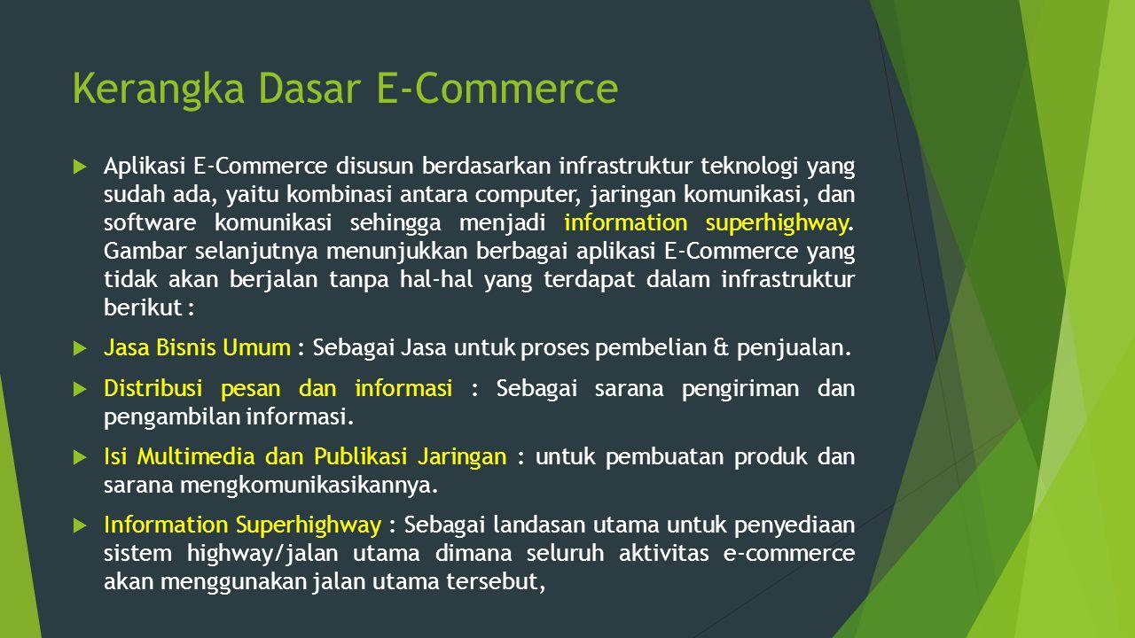 Kerangka Dasar E-Commerce  Aplikasi E-Commerce disusun berdasarkan infrastruktur teknologi yang sudah ada, yaitu kombinasi antara computer, jaringan