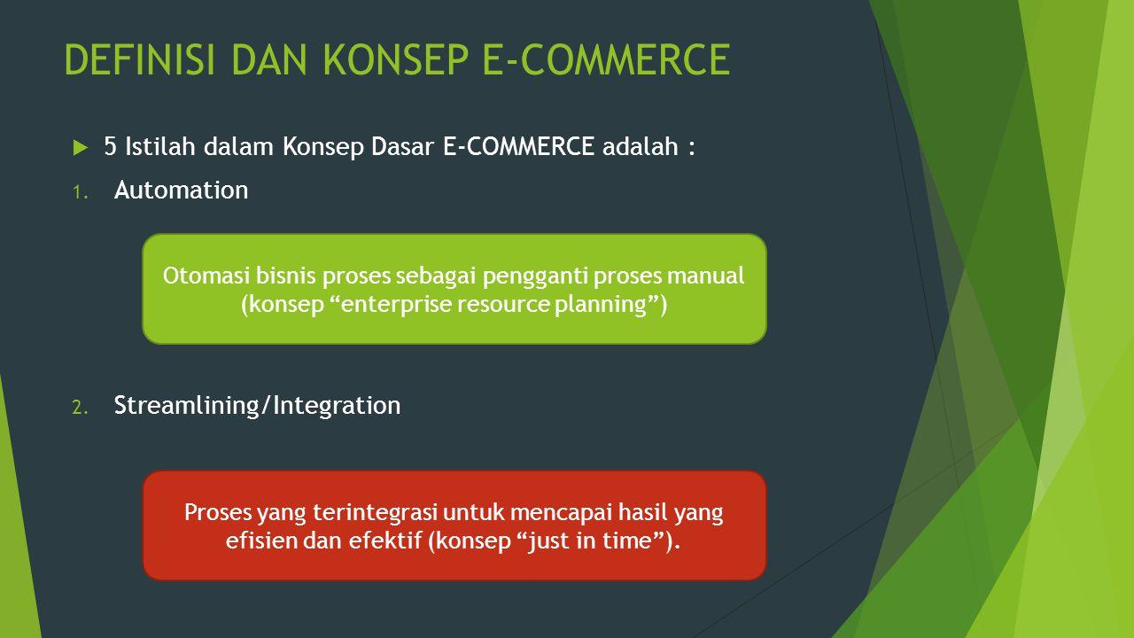 DEFINISI DAN KONSEP E-COMMERCE  5 Istilah dalam Konsep Dasar E-COMMERCE adalah : 1. Automation 2. Streamlining/Integration Otomasi bisnis proses seba