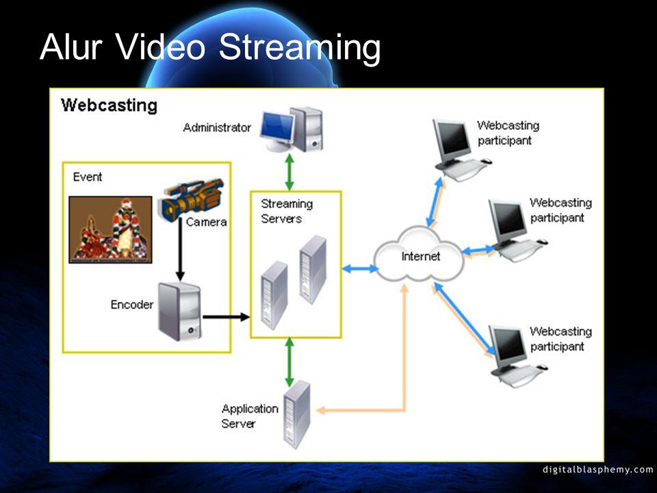 Video streaming sebenarnya sebuah teknologi yang mempermudah kita dalam mendapatkan informasi dalam bentuk tampilan video, apalagi dengan internet yang semakin menjamur di segala penjuru dunia kita makin mudah mendapatkan informasi dan menikmati hiburan tanpa membutuhkan media antena televisi biasa maupun parabola