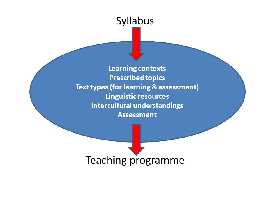 Syllabus Teaching programme Learning contexts Prescribed topics Text types (for learning & assessment) Linguistic resources Intercultural understandings Assessment