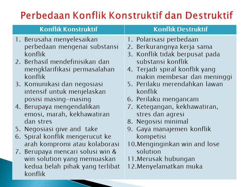 Konflik KonstruktifKonflik Destruktif 1.Berusaha menyelesaikan perbedaan mengenai substansi konflik 2.Berhasil mendefinisikan dan mengklarifikasi perm