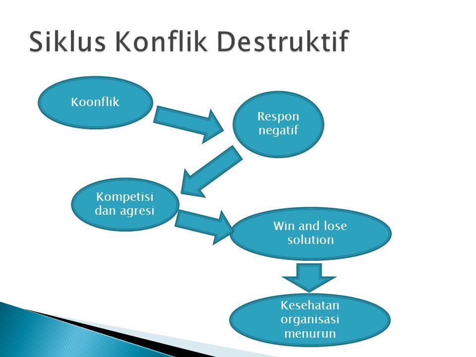 Koonflik Respon negatif Kompetisi dan agresi Win and lose solution Kesehatan organisasi menurun
