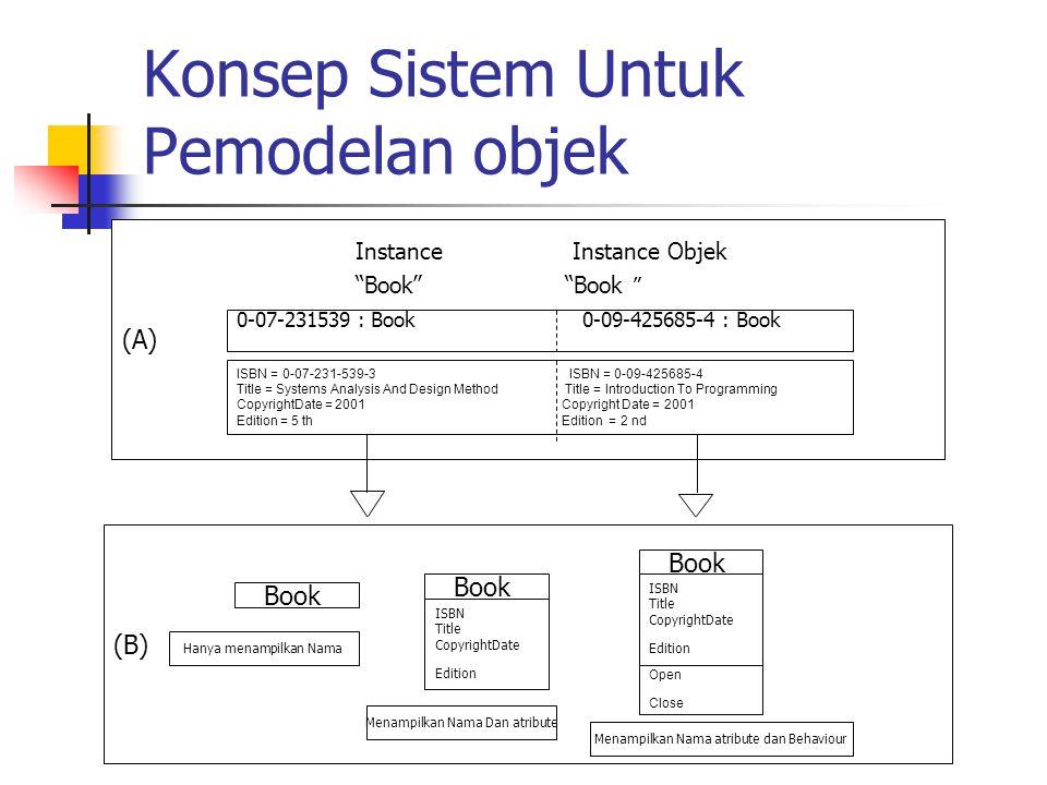 """(B) (A) Konsep Sistem Untuk Pemodelan objek Instance Instance Objek """"Book"""" """"Book """" 0-07-231539 : Book 0-09-425685-4 : Book ISBN = 0-07-231-539-3 ISBN"""