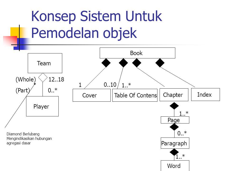 Konsep Sistem Untuk Pemodelan objek Team Player (Whole)12..18 (Part)0..* Book Cover Table Of Contens Chapter Index Diamond Berlubang Mengindikasikan h