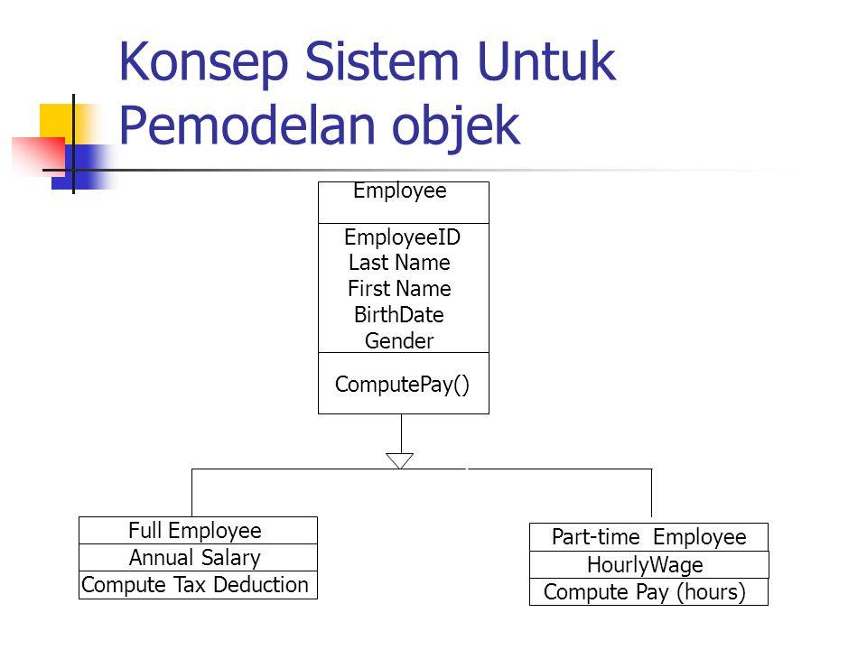 Konsep Sistem Untuk Pemodelan objek Employee EmployeeID Last Name First Name BirthDate Gender ComputePay() Full Employee Annual Salary Compute Tax Ded