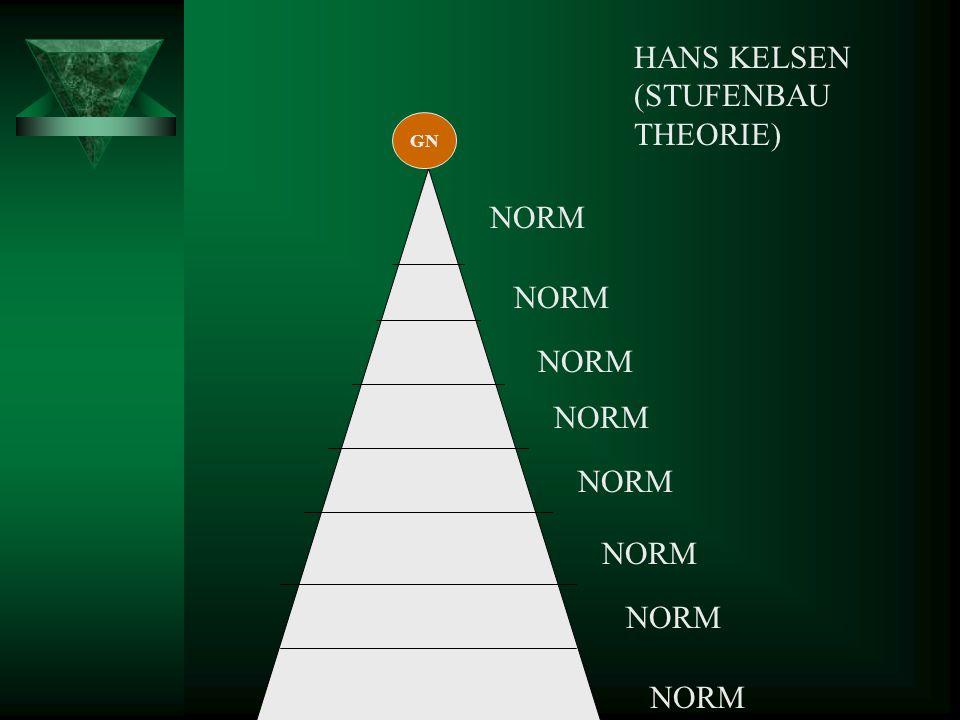 HANS KELSEN (STUFENBAU THEORIE) NORM GN