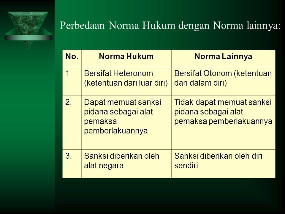 Perbedaan Norma Hukum dengan Norma lainnya: No.Norma HukumNorma Lainnya 1Bersifat Heteronom (ketentuan dari luar diri) Bersifat Otonom (ketentuan dari
