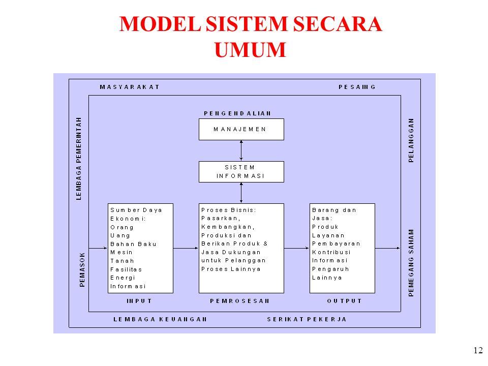 12 MODEL SISTEM SECARA UMUM