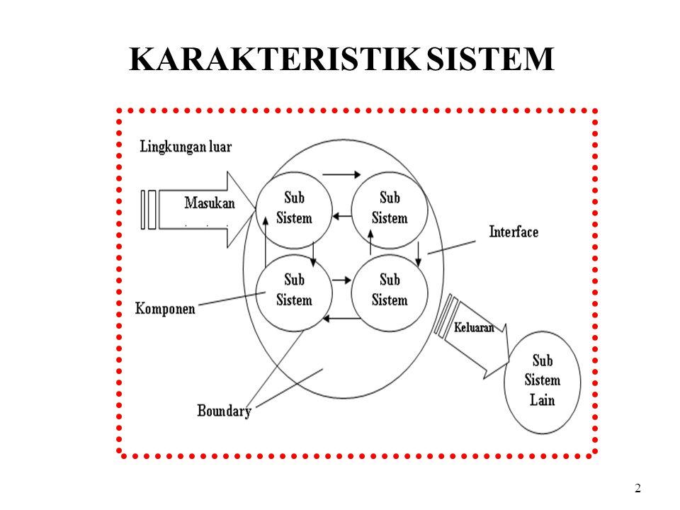 3 SUATU SISTEM MEMPUNYAI KARAKTERISTIK ATAU SIFAT – SIFAT YANG TERTENTU, YAITU : - KOMPONEN (COMPONENTS) - BATAS SISTEM (BOUNDARY) - LINGKUNGAN LUAR SISTEM (ENVIRONMENTS) - PENGHUBUNG (INTERFACE) - MASUKAN (INPUT) - KELUARAN (OUTPUT) KARAKTERISTIK SISTEM