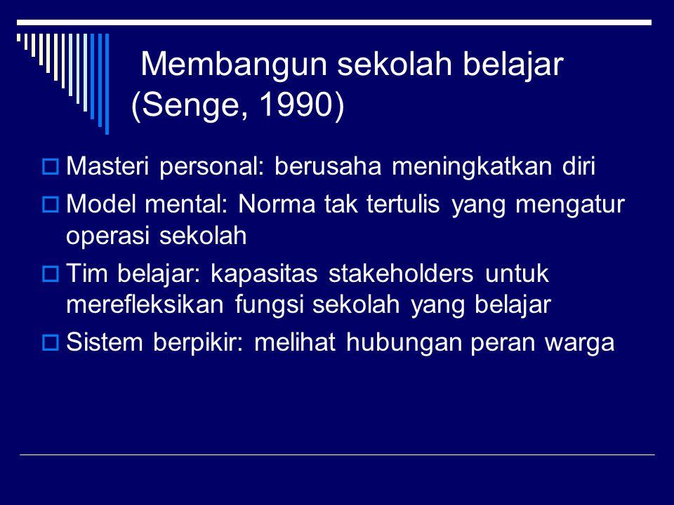 Membangun sekolah belajar (Senge, 1990)  Masteri personal: berusaha meningkatkan diri  Model mental: Norma tak tertulis yang mengatur operasi sekola