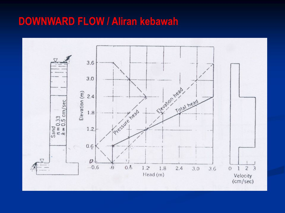 DOWNWARD FLOW / Aliran kebawah