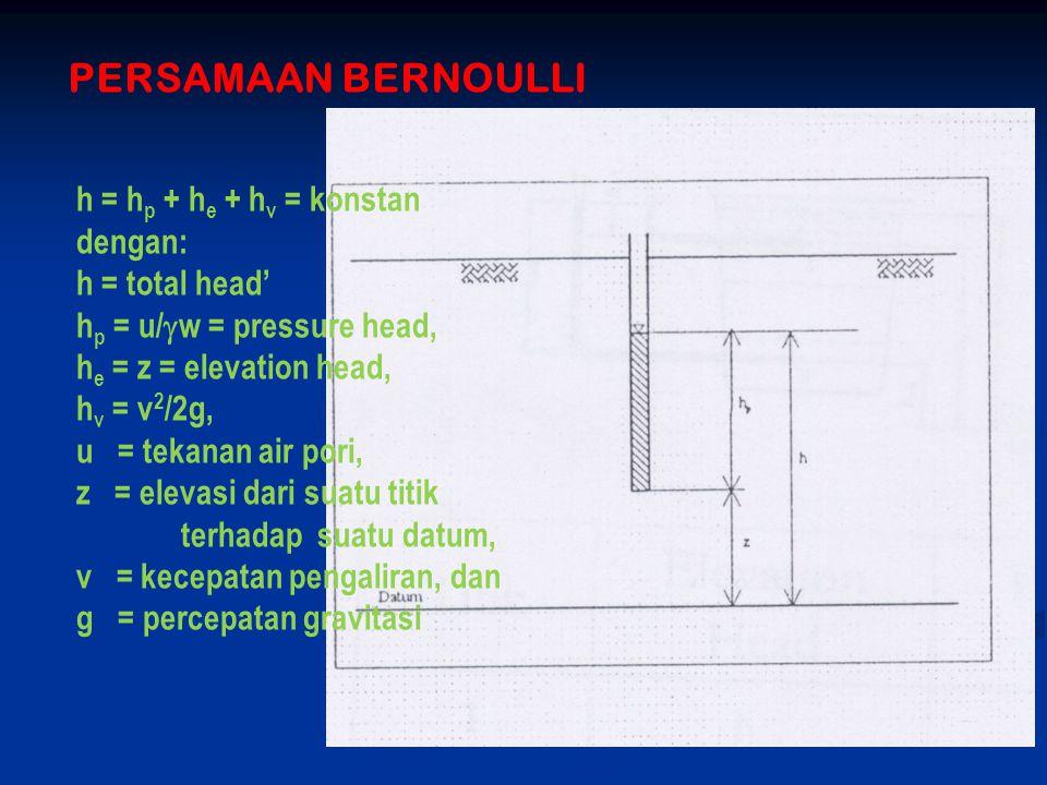 PERSAMAAN BERNOULLI h = h p + h e + h v = konstan dengan: h = total head' h p = u/  w = pressure head, h e = z = elevation head, h v = v 2 /2g, u = t