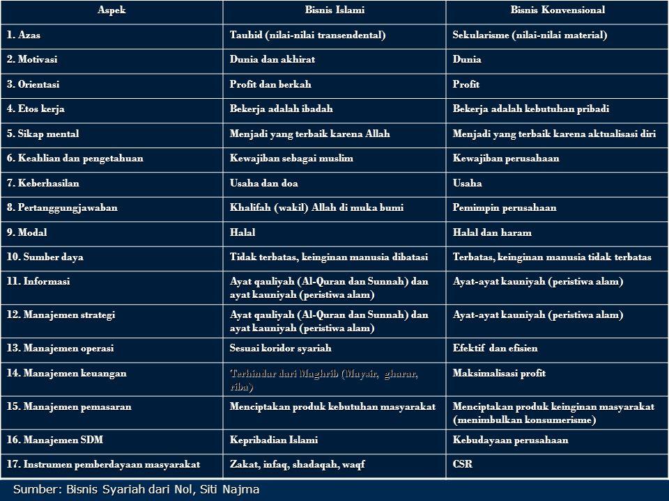 Aspek Bisnis Islami Bisnis Konvensional 1. Azas Tauhid (nilai-nilai transendental) Sekularisme (nilai-nilai material) 2. Motivasi Dunia dan akhirat Du