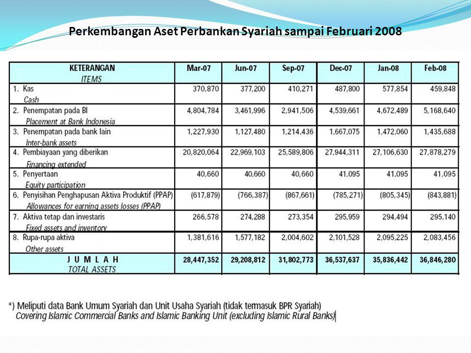 Perkembangan Aset Perbankan Syariah sampai Februari 2008