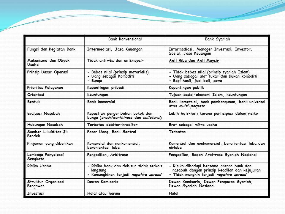 Bank KonvensionalBank Syariah Fungsi dan Kegiatan BankIntermediasi, Jasa KeuanganIntermediasi, Manager Investasi, Investor, Sosial, Jasa Keuangan Meka