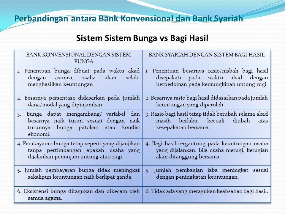 Perbandingan antara Bank Konvensional dan Bank Syariah Sistem Sistem Bunga vs Bagi Hasil