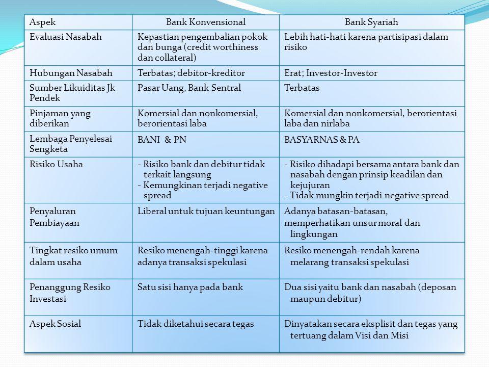 Kegiatan Usaha Bank