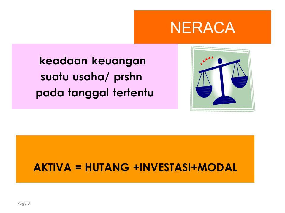 Page 3 NERACA keadaan keuangan suatu usaha/ prshn pada tanggal tertentu AKTIVA = HUTANG +INVESTASI+MODAL