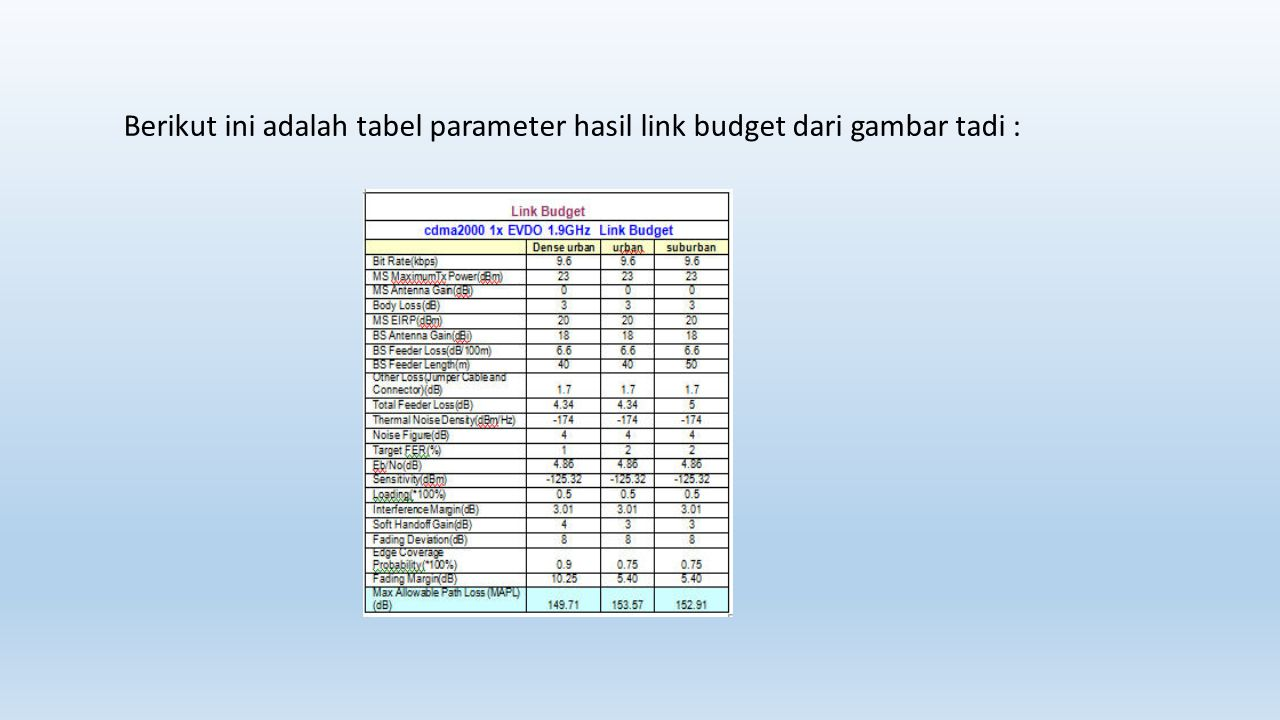 Berikut ini adalah tabel parameter hasil link budget dari gambar tadi :