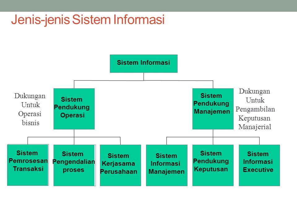 Jenis-jenis Sistem Informasi Sistem Pemrosesan Transaksi Sistem Pengendalian proses Sistem Kerjasama Perusahaan Sistem Pendukung Operasi Sistem Informasi Manajemen Sistem Pendukung Keputusan Sistem Informasi Executive Sistem Pendukung Manajemen Sistem Informasi Dukungan Untuk Operasi bisnis Dukungan Untuk Pengambilan Keputusan Manajerial
