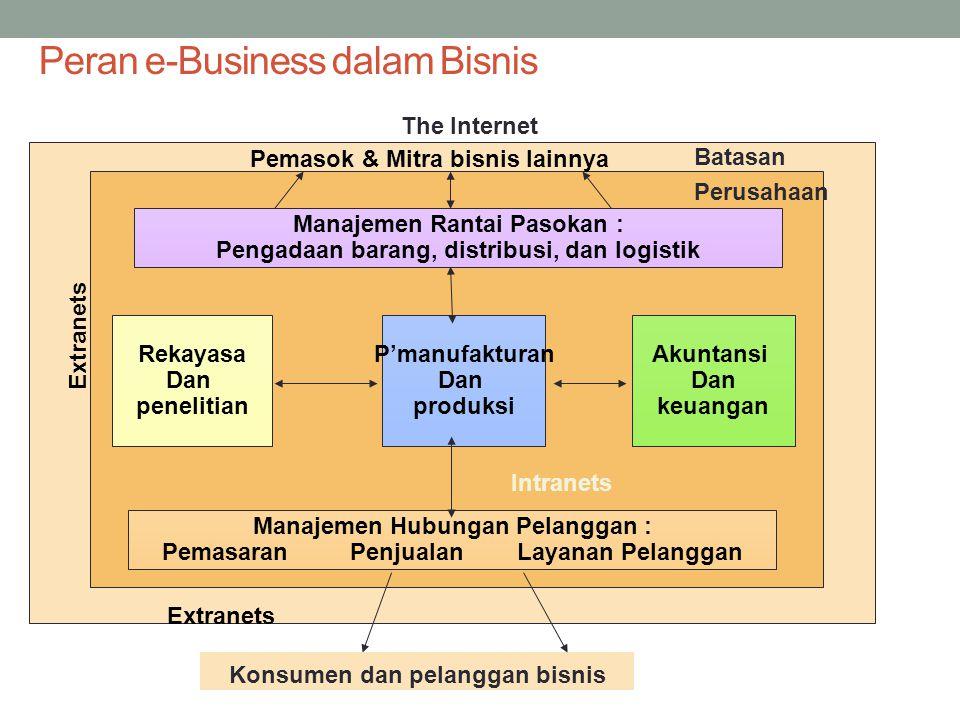 Peran e-Business dalam Bisnis P'manufakturan Dan produksi Rekayasa Dan penelitian Akuntansi Dan keuangan Pemasok & Mitra bisnis lainnya Manajemen Rantai Pasokan : Pengadaan barang, distribusi, dan logistik Manajemen Hubungan Pelanggan : Pemasaran Penjualan Layanan Pelanggan Konsumen dan pelanggan bisnis Batasan Perusahaan Intranets The Internet Extranets