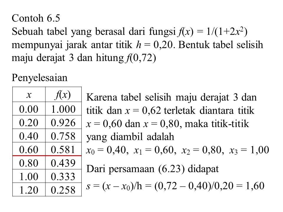 xf(x)f(x) ff 2f2f 3f3f 0,40 0,60 0,80 1,00 0,758 0,581 0,439 0,333 –0,177 –0,142 –0,106 0,035 0,036 0,001 Tabel Selisih Maju Dari persaman (6.24)