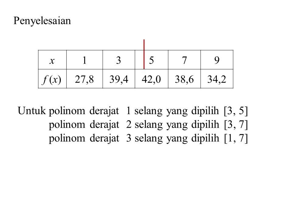 Untuk polinom derajat 1 selang yang dipilih [3, 5] polinom derajat 2 selang yang dipilih [3, 7] polinom derajat 3 selang yang dipilih [1, 7] x13579 f (x)27,839,442,038,634,2 Penyelesaian